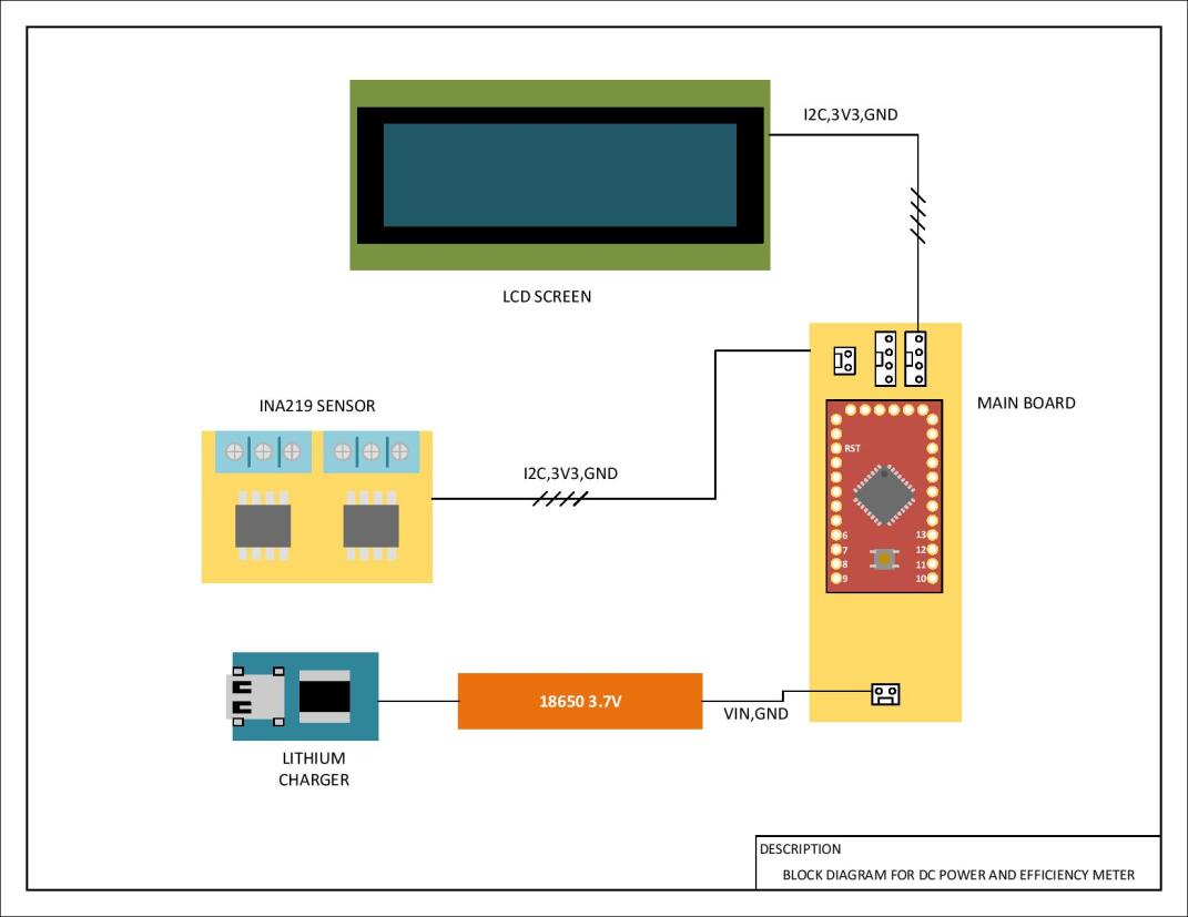 Block diagram - dc power and efficiency meter